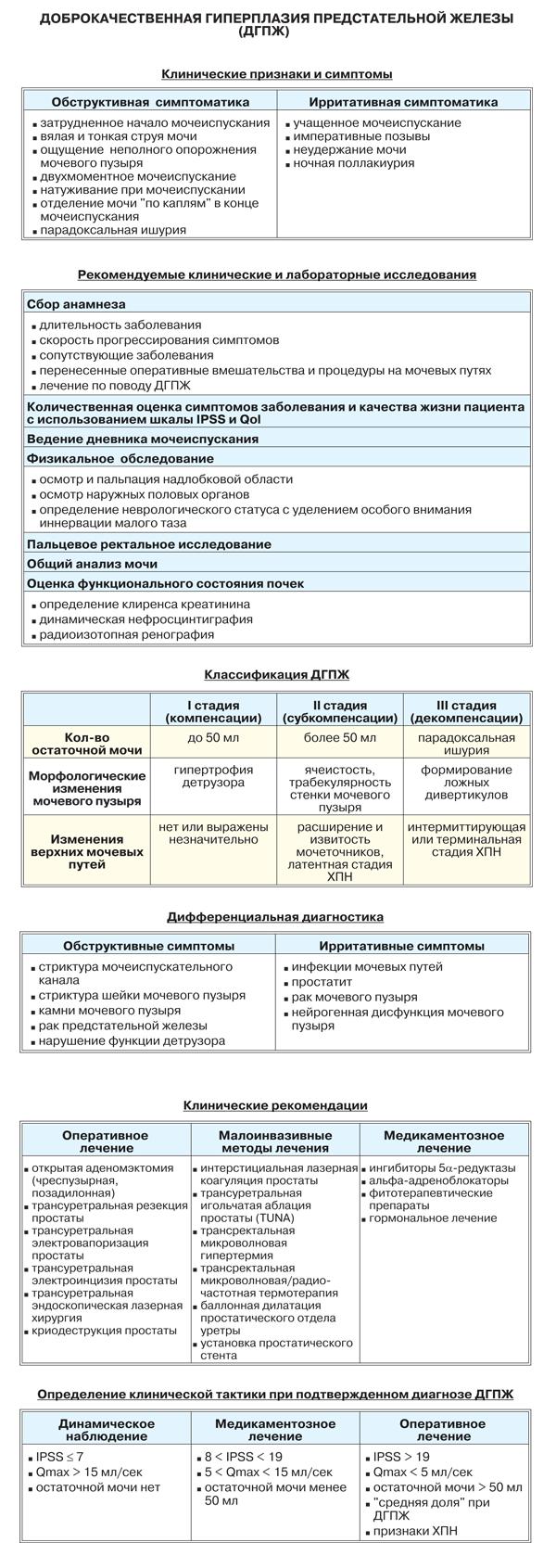 Доброкачественная гиперплазия предстательной железы (ДГПЖ, аденома простаты)