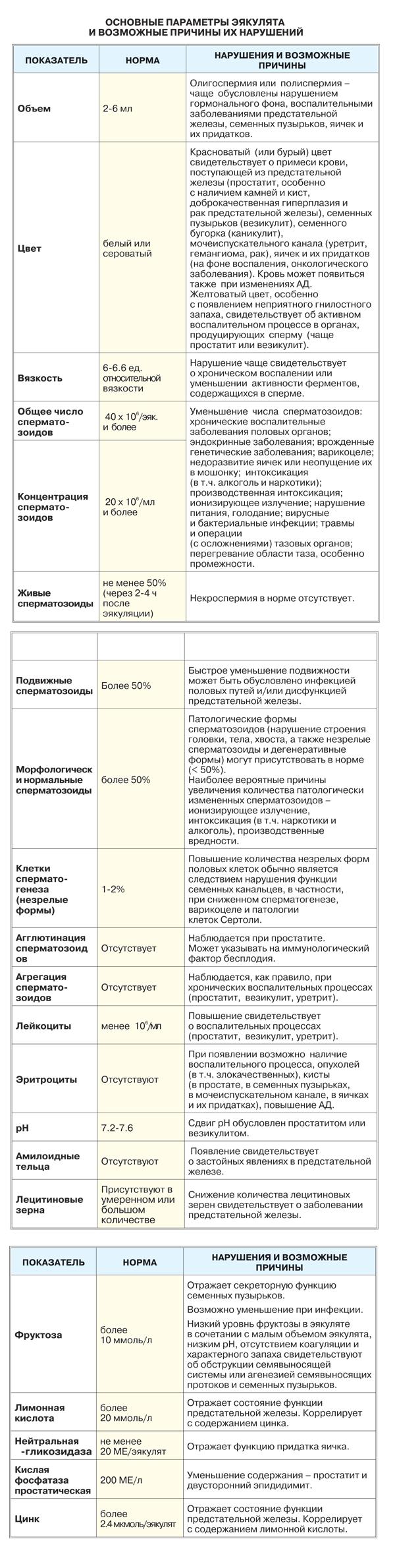 Исследование (анализ) эякулята